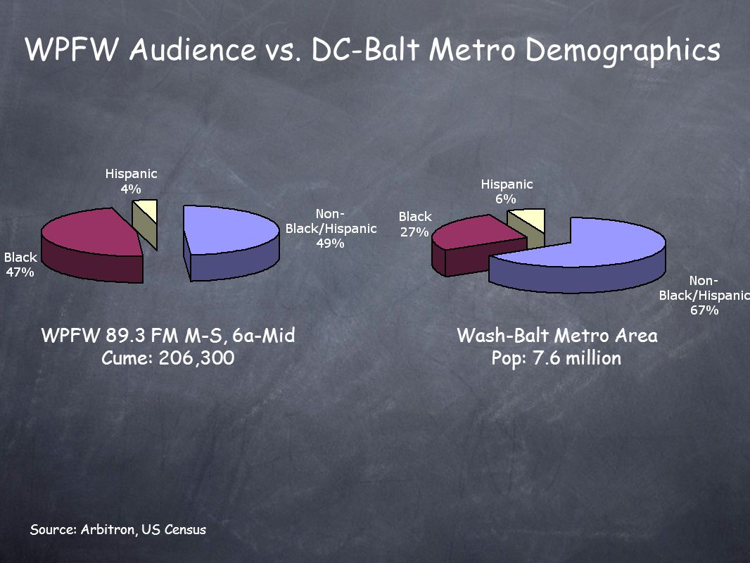 WPFW Audience vs. DC-Balt Metro Demographics WPFW 89.3 FM M-S, 6a-Mid Cume: 206,300 Wash-Balt Metro Area Pop: 7.6 million Source: Arbitron, US Census