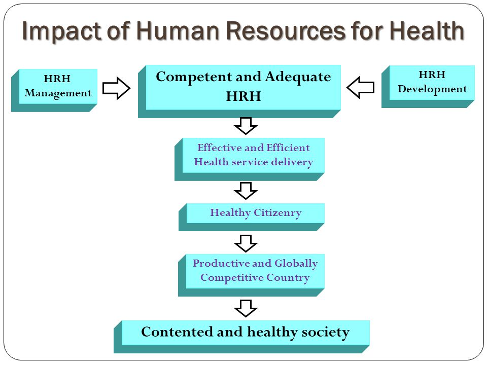 Impact of Human Resources for Health HRH Management Competent and Adequate HRH HRH Development Effective and Efficient Health service delivery Healthy Citizenry Productive and Globally Competitive Country Contented and healthy society