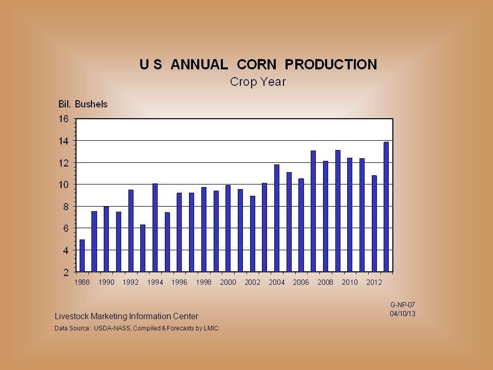 Livestock Marketing Information Center Data Source: USDA-NASS, Compiled & Forecasts by LMIC