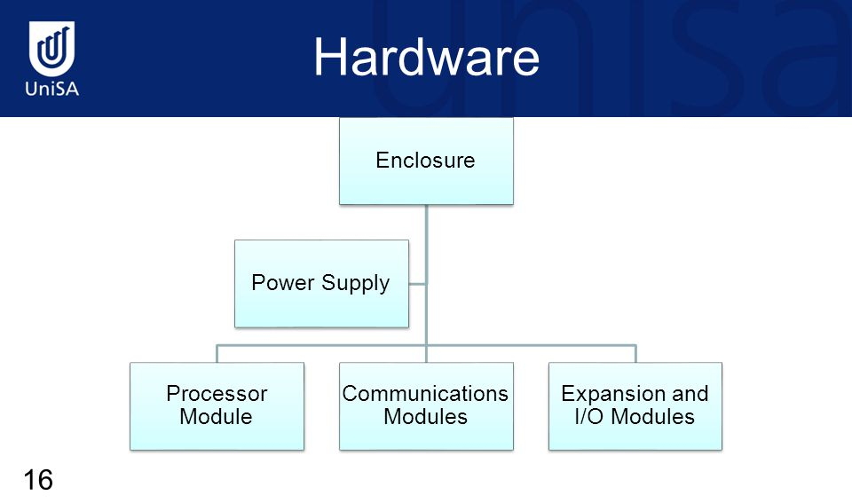 Hardware Enclosure Processor Module Communications Modules Expansion and I/O Modules Power Supply 16
