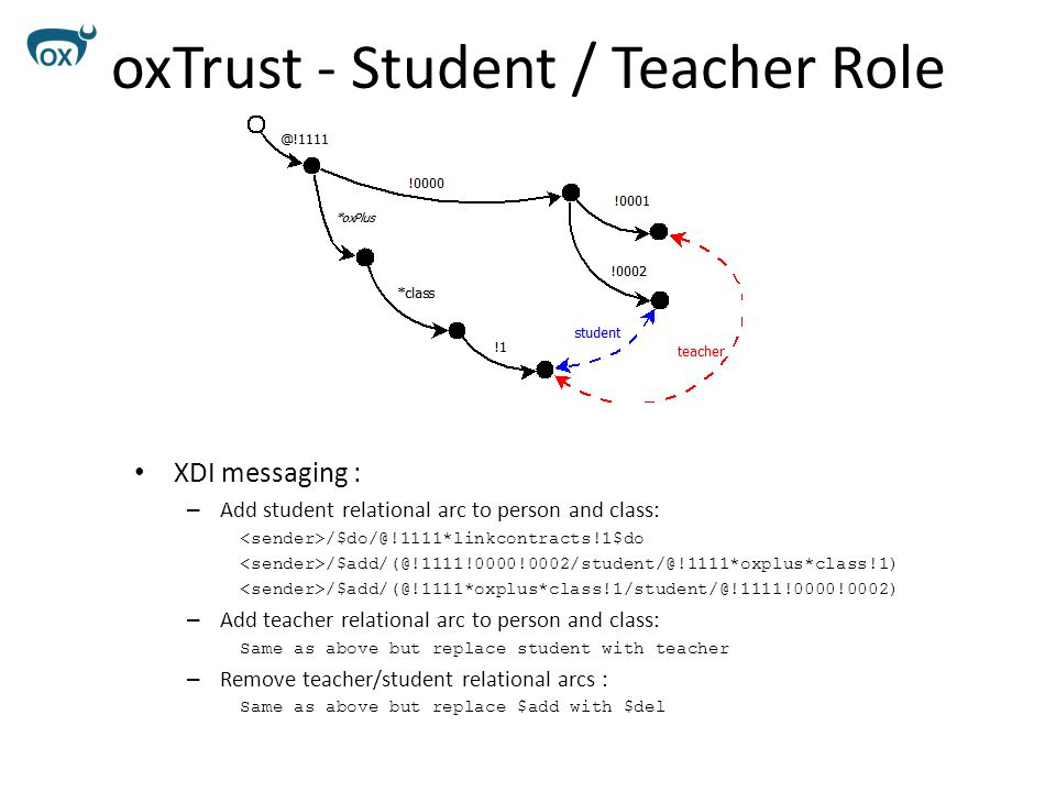 oxTrust - Student / Teacher Role XDI messaging : – Add student relational arc to person and class: /$do/@!1111*linkcontracts!1$do /$add/(@!1111!0000!0002/student/@!1111*oxplus*class!1) /$add/(@!1111*oxplus*class!1/student/@!1111!0000!0002) – Add teacher relational arc to person and class: Same as above but replace student with teacher – Remove teacher/student relational arcs : Same as above but replace $add with $del