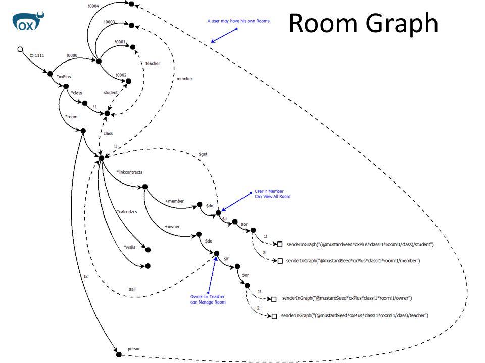 Room Graph