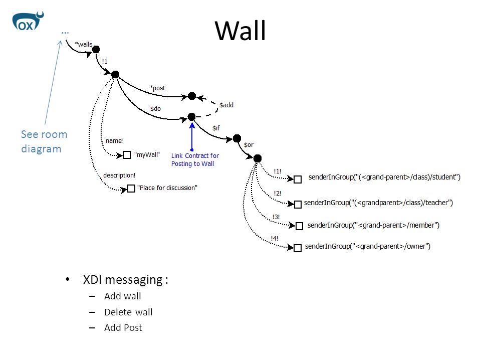 Wall XDI messaging : – Add wall – Delete wall – Add Post See room diagram …