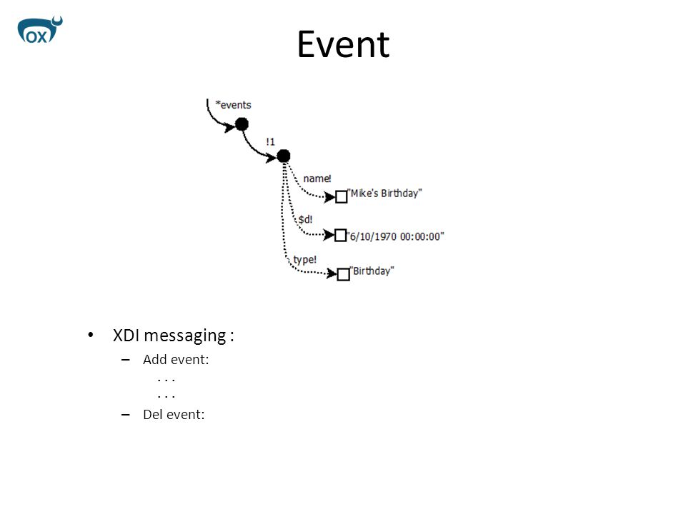 Event XDI messaging : – Add event:... – Del event: