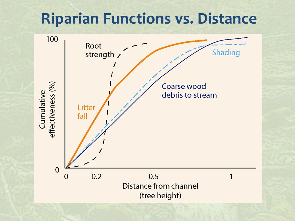 Riparian Functions vs. Distance