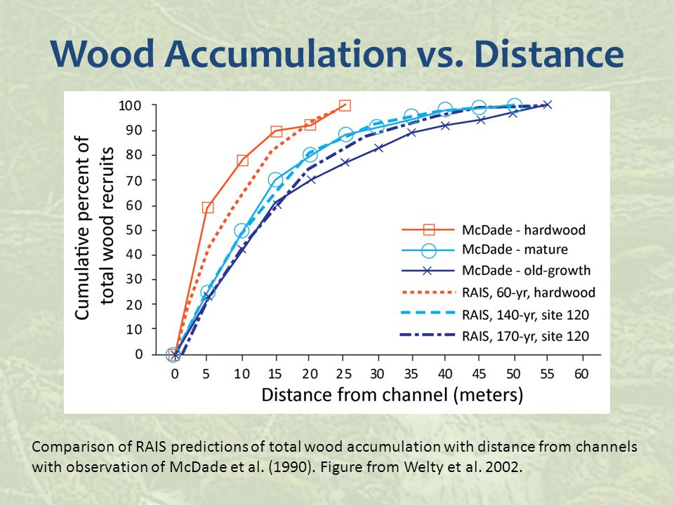 Comparison of RAIS predictions of total wood accumulation with distance from channels with observation of McDade et al.