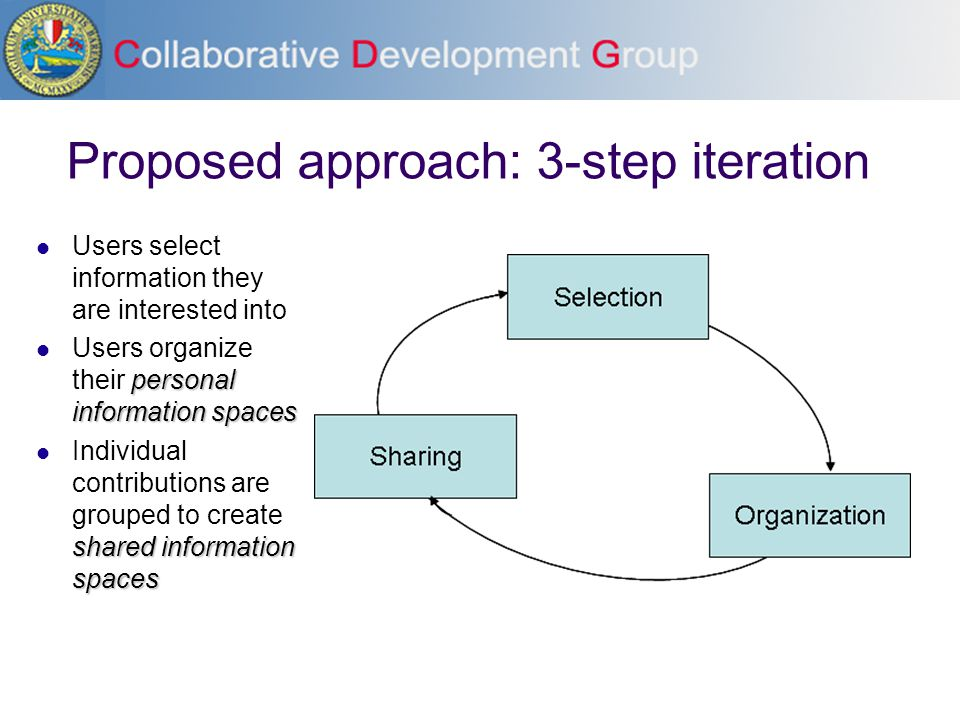 Proposed approach: 3-step iteration Users select information they are interested into personal information spaces Users organize their personal information spaces shared information spaces Individual contributions are grouped to create shared information spaces