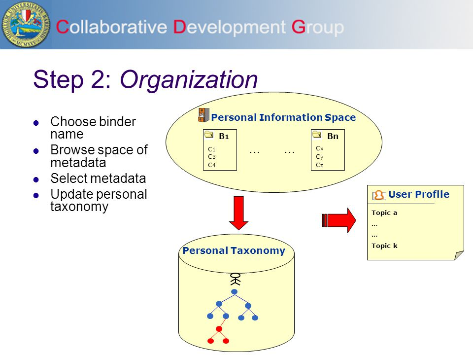 Step 2: Organization Choose binder name Browse space of metadata Select metadata Update personal taxonomy B1B1 c1c1 c4c4 c3c3 Bn cxcx czcz cycy … Pers