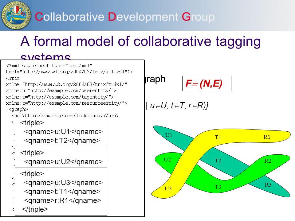 A formal model of collaborative tagging systems Tripartite 3-uniform hypergraph N  U  T  R E  {(u,t,r) | u  U, t  T, r  R)} F  (N,E) U1 T1 R1 U2 T2 R2 U3T3 R3 U1 T2 R3 U2 R2 T3 T1 R1 U3 u:U1 t:T2 r:R3 u:U2 t:T3 r:R2 u:U3 t:T1 r:R1