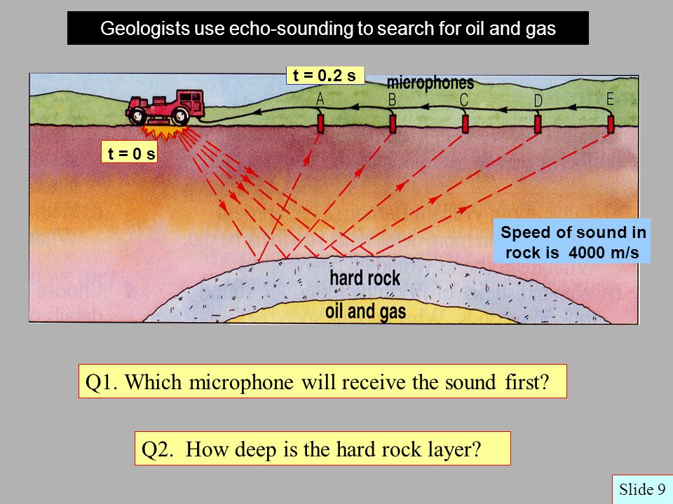 Geologists use echo-sounding to search for oil and gas Q1.