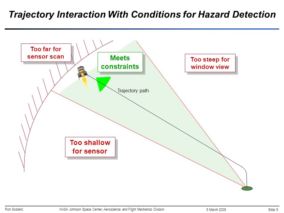 Slide 5 5 March 2008 Ron SostaricNASA Johnson Space Center, Aeroscience and Flight Mechanics Division Trajectory Interaction With Conditions for Hazard Detection Too shallow for sensor Too steep for window view Too far for sensor scan Trajectory path Meets constraints