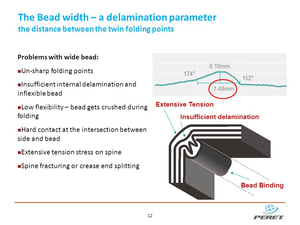 The Bead width – a delamination parameter the distance between the twin folding points Problems with wide bead: Un-sharp folding points Insufficient i