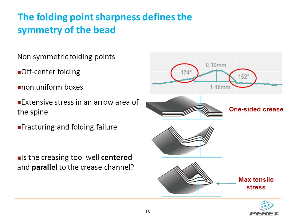 The folding point sharpness defines the symmetry of the bead Non symmetric folding points Off-center folding non uniform boxes Extensive stress in an