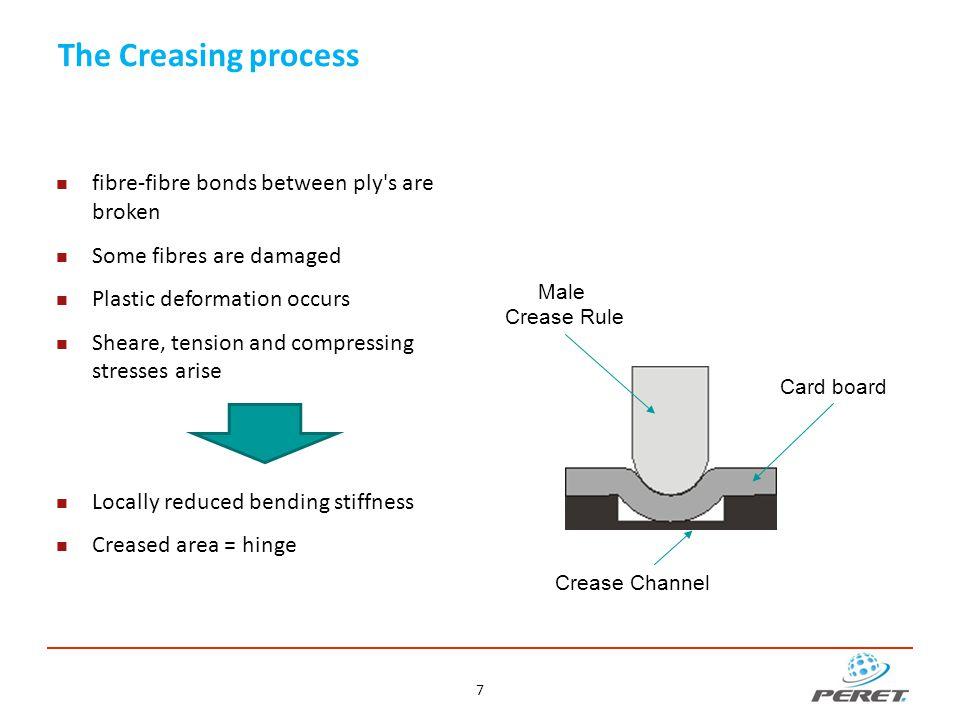 The creasing process 8 [Source: Hui Huang, KTH Stockholm]