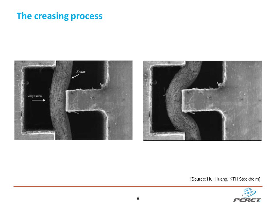 The folding process: Folding uncreased paperboard results in cracks on the outside The ability to delaminate (fracture surface in parallel to the ply s) is an important property for folding Tensile stress arises on the outside ply (Spine) The inner ply s (Bead) are compressed and bulge Deformation and delamination takes place 9 A crease is a double fold Bead Spine Twin fold points Delamination
