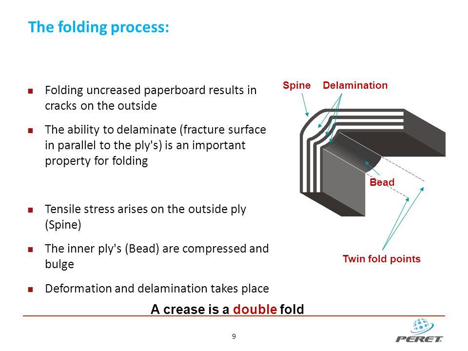10 [Source: Hui Huang, KTH Stockholm] Deformation and delamination of creased card board: