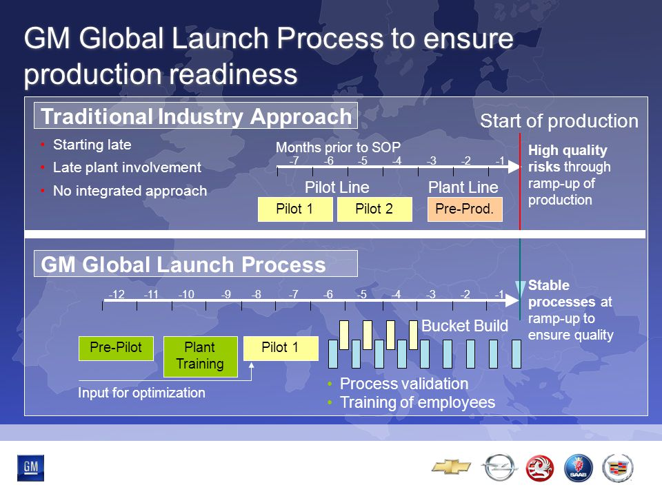 Multibrand-Event -7-6-5-4-3-2 GM Global Launch Process to ensure production readiness Traditional Industry Approach Start of production Pilot 1 Pilot Line Pilot 2Pre-Prod.