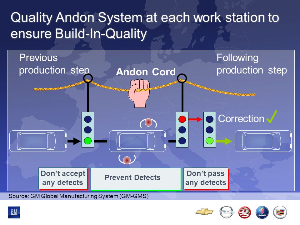 Multibrand-Event Quality Andon System at each work station to ensure Build-In-Quality Correction Andon Cord Previous production step Don't accept any defects Don't accept any defects Don't pass any defects Don't pass any defects Prevent Defects Following production step Source: GM Global Manufacturing System (GM-GMS)