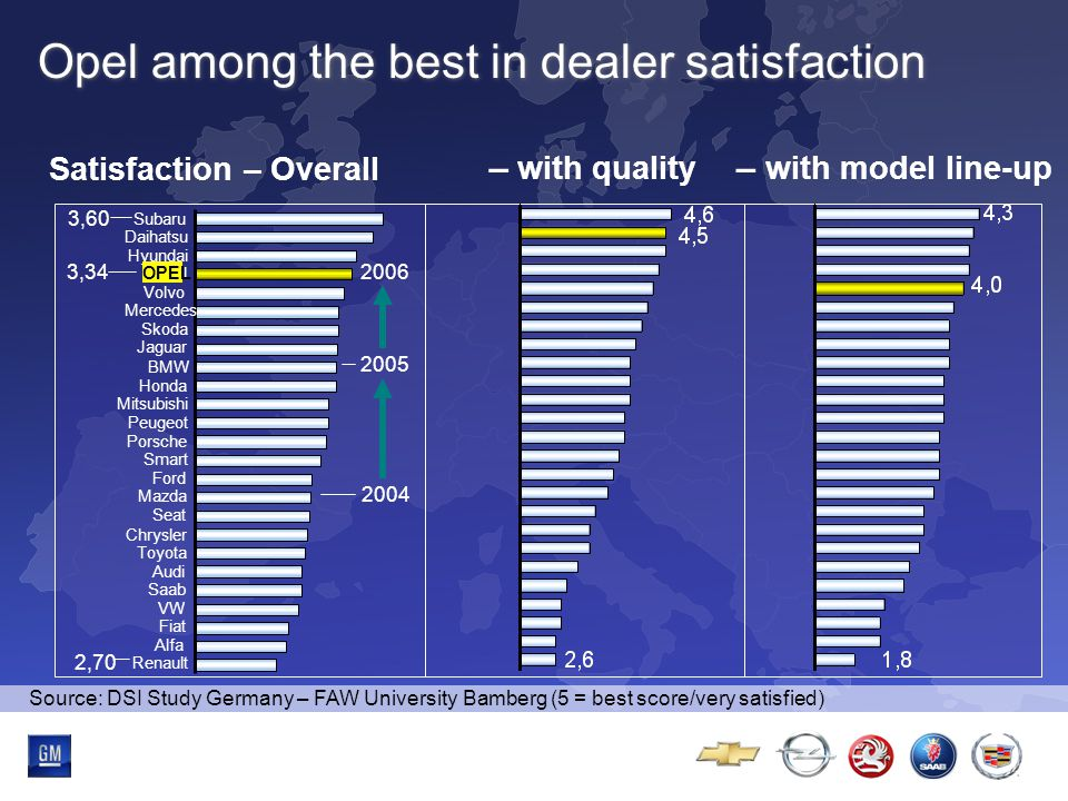 Multibrand-Event Continuous progress in bi-annual Car Check Study Source: Bi-annual Car Check Study / Customer Complaint Index by Model Opel   200320002005