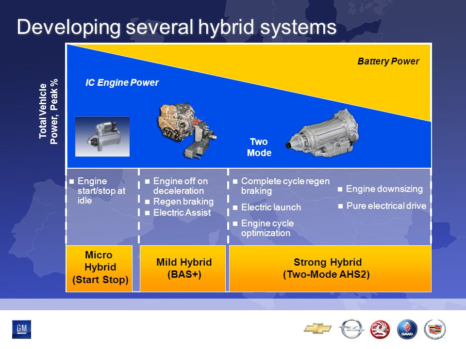 Multibrand-Event Strong Hybrid (Two-Mode AHS2) Engine start/stop at idle Complete cycle regen braking Electric launch Engine cycle optimization Engine off on deceleration Regen braking Electric Assist Battery Power Total Vehicle Power, Peak % IC Engine Power Two Mode Engine downsizing Mild Hybrid (BAS+) Micro Hybrid (Start Stop) Pure electrical drive Developing several hybrid systems