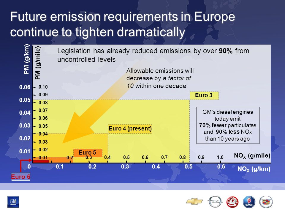 Multibrand-Event Euro 3 Euro 4 (present) Euro 5 Future emission requirements in Europe continue to tighten dramatically NO X (g/km) 0.50.6 PM (g/mile) PM (g/km) NO X (g/mile) 1.00.90.8 Legislation has already reduced emissions by over 90% from uncontrolled levels 0.10.20.30.4 0.02 0.05 0.06 0.04 0.02 0 0.70.60.50.40.3 0.2 0.10 0.08 0.05 0.03 0.01 0.09 0.07 0.06 0.04 0.03 0.01 Euro 6 GM's diesel engines today emit 70% fewer particulates and 90% less NO x than 10 years ago Allowable emissions will decrease by a factor of 10 within one decade