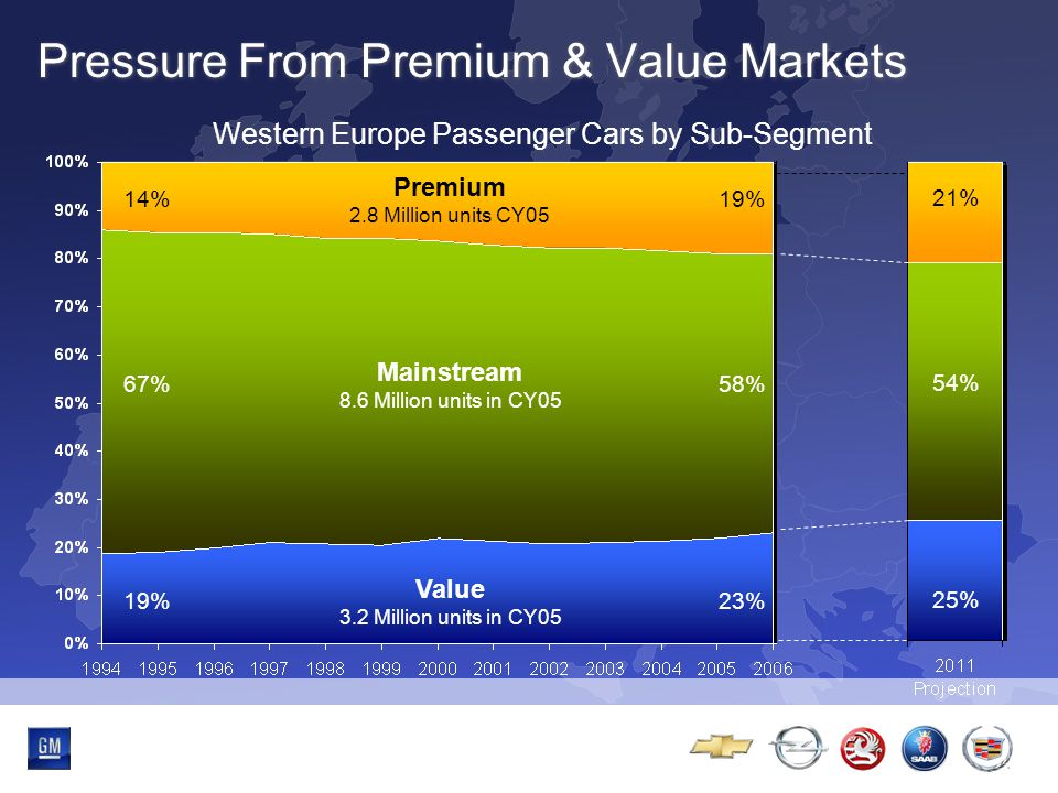 Multibrand-Event Pressure From Premium & Value Markets 14% 67% 19% 58% 23% Premium 2.8 Million units CY05 Mainstream 8.6 Million units in CY05 Value 3