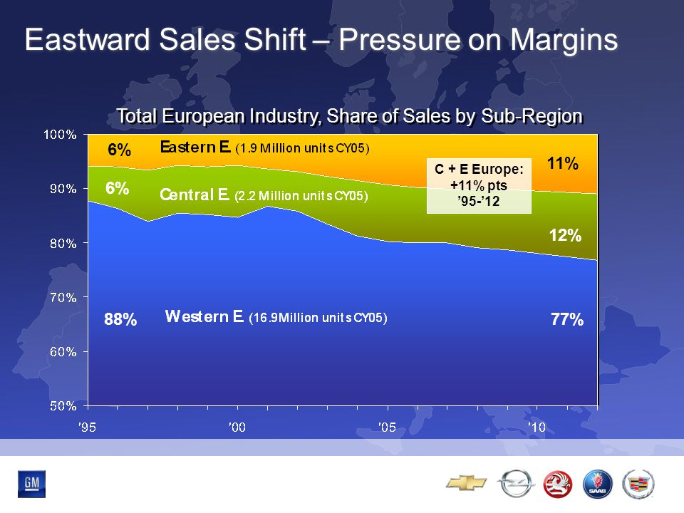 Multibrand-Event Eastward Sales Shift – Pressure on Margins Total European Industry, Share of Sales by Sub-Region 88% 6% 77% 12% 11% C + E Europe: +11% pts '95-'12