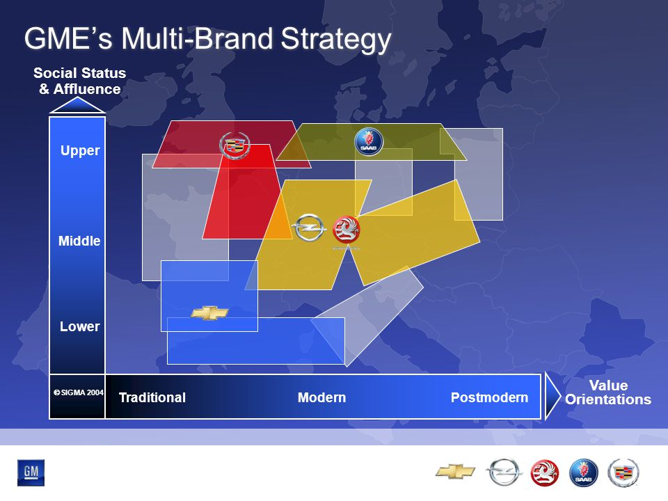 Multibrand-Event GME's Multi-Brand Strategy Upper Middle Lower  SIGMA 2004 Social Status & Affluence TraditionalModernPostmodern Value Orientations
