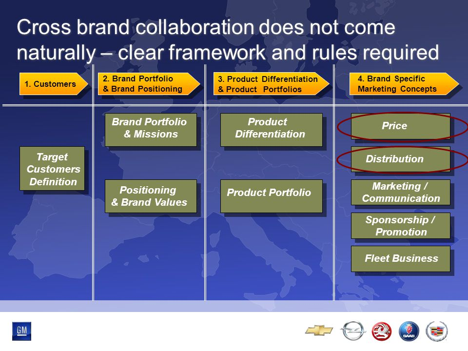 Multibrand-Event 2. Brand Portfolio & Brand Positioning 3.