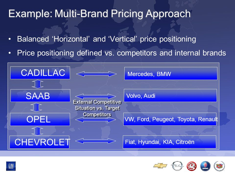 Multibrand-Event Example: Multi-Brand Pricing Approach Balanced 'Horizontal' and 'Vertical' price positioning Price positioning defined vs. competitor