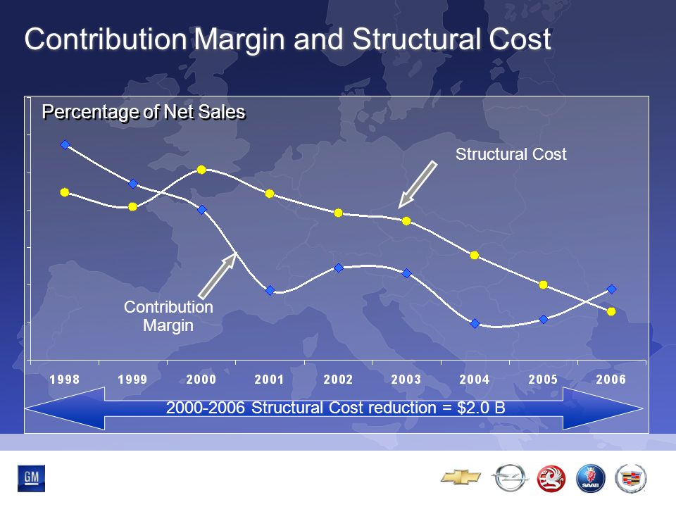 Multibrand-Event Contribution Margin and Structural Cost Structural Cost Percentage of Net Sales Contribution Margin 2000-2006 Structural Cost reduction = $2.0 B