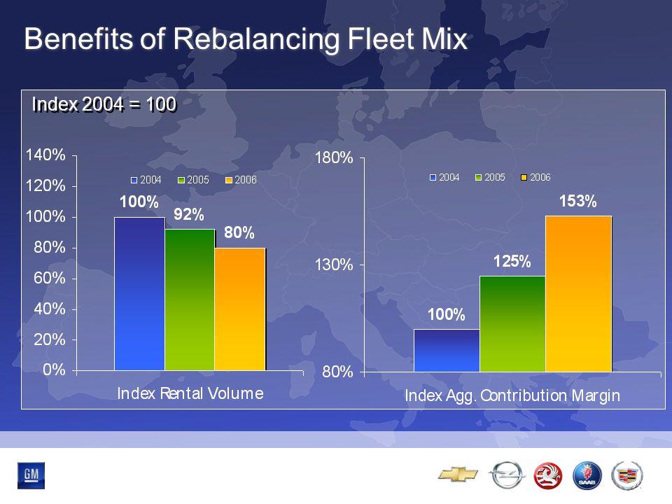 Multibrand-Event Benefits of Rebalancing Fleet Mix Index 2004 = 100