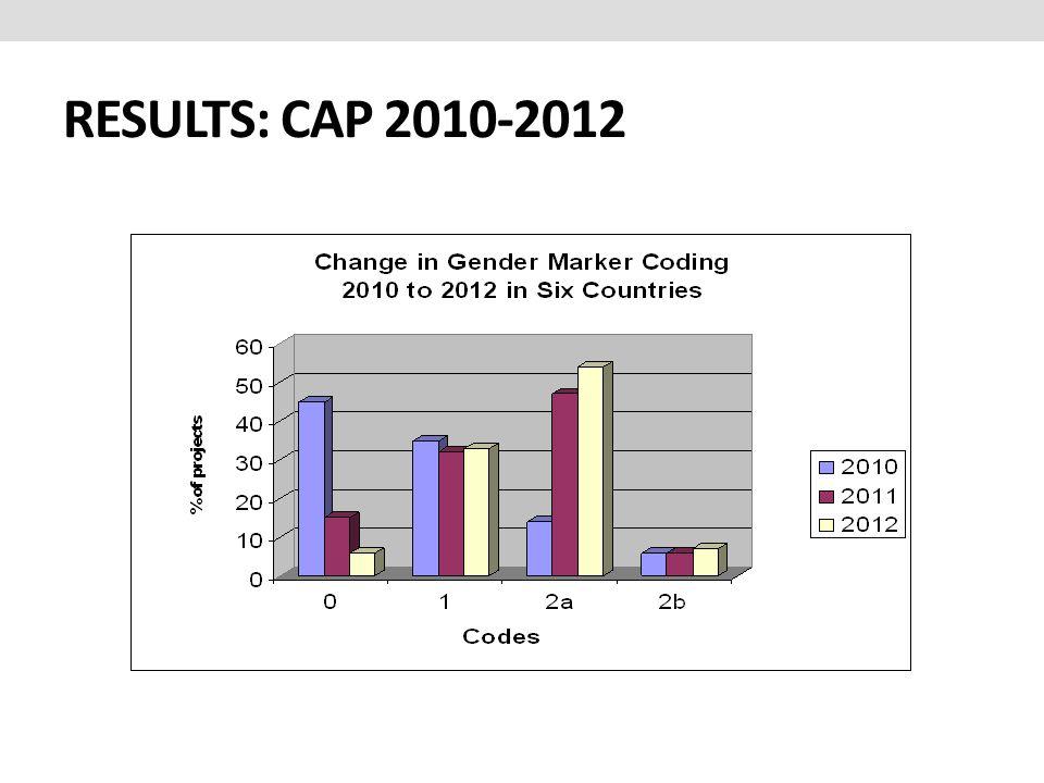RESULTS: CAP 2010-2012