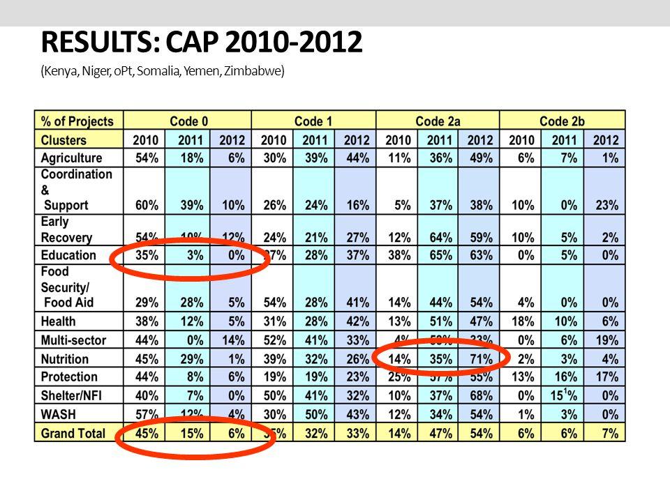 RESULTS: CAP 2010-2012 (Kenya, Niger, oPt, Somalia, Yemen, Zimbabwe)