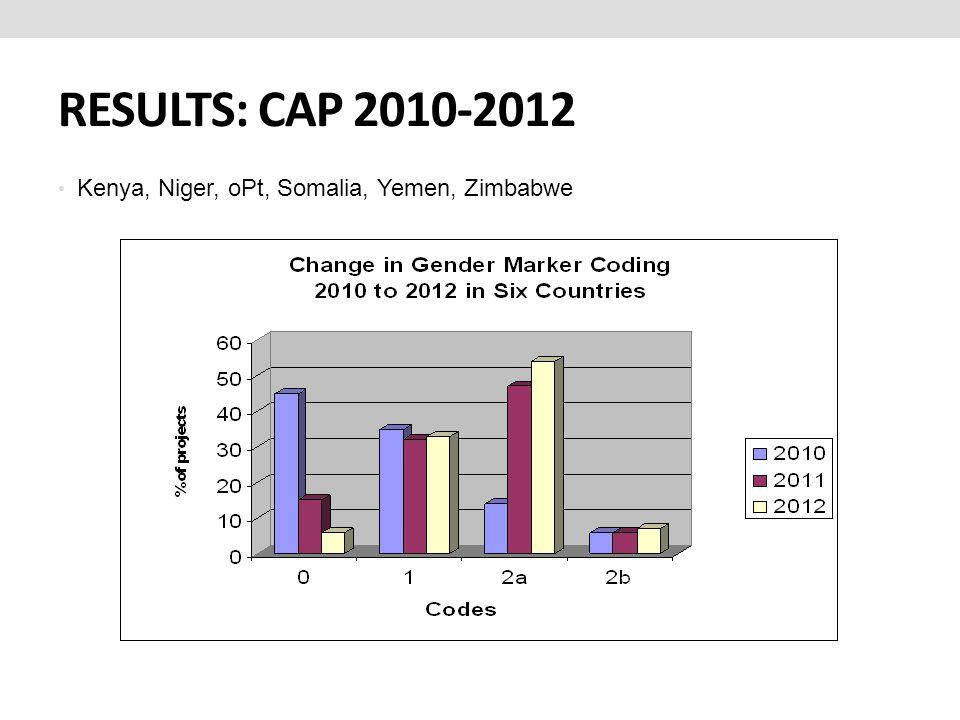 RESULTS: CAP 2010-2012 Kenya, Niger, oPt, Somalia, Yemen, Zimbabwe