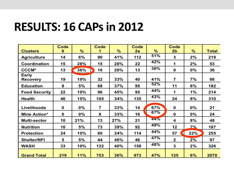 RESULTS: 16 CAPs in 2012