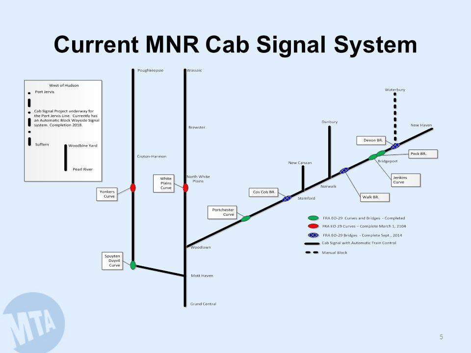 Current LIRR Signal System 6
