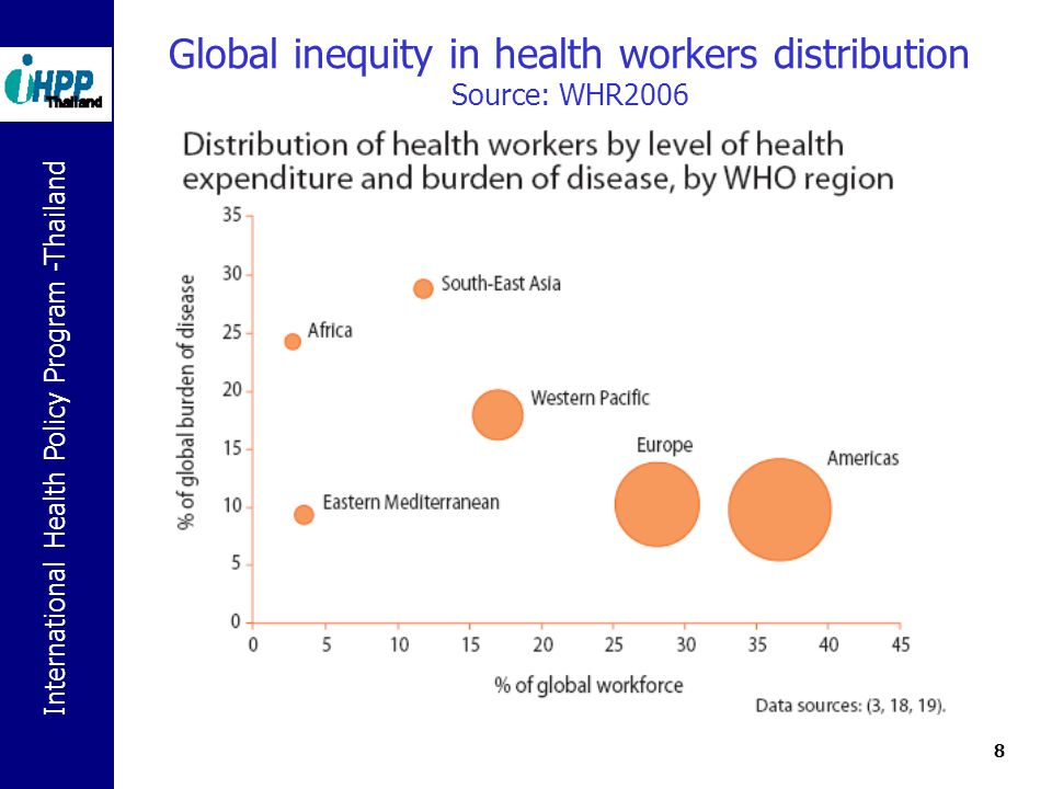 International Health Policy Program -Thailand 8 Global inequity in health workers distribution Source: WHR2006