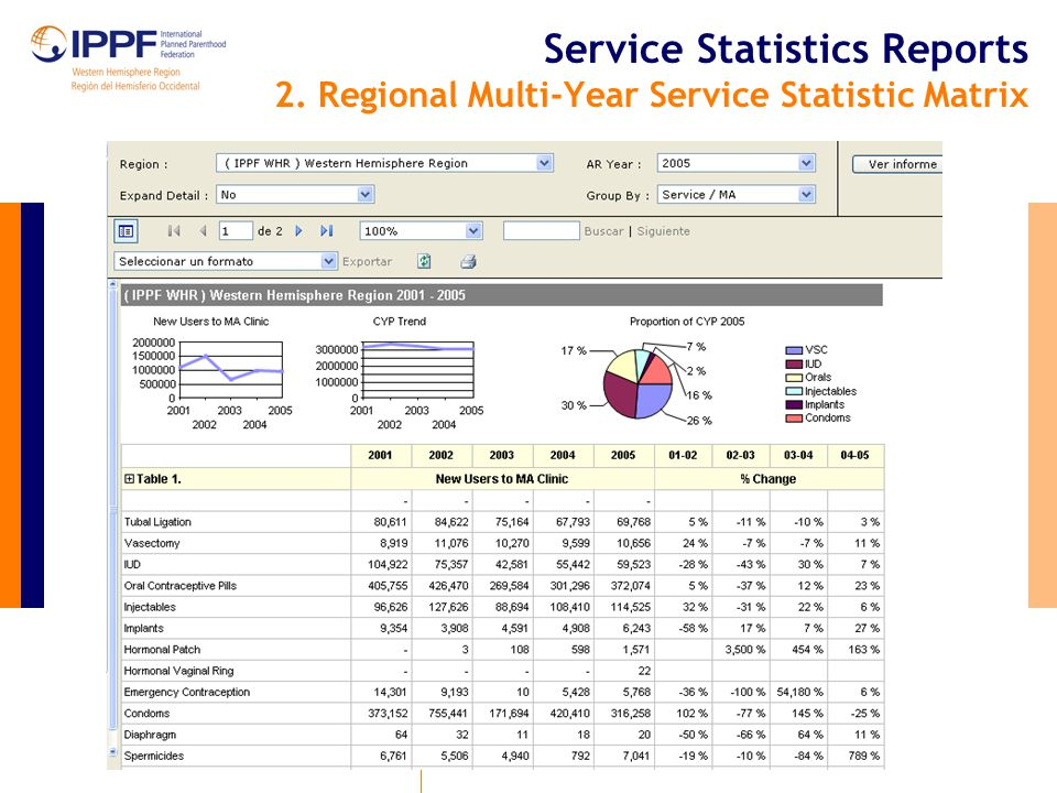 Service Statistics Reports 3. Service Stats Sub Continent Summary