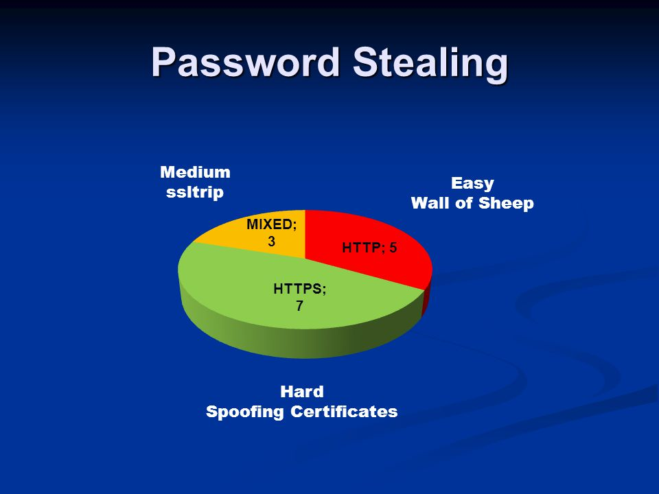 Password Stealing Easy Wall of Sheep Medium ssltrip Hard Spoofing Certificates