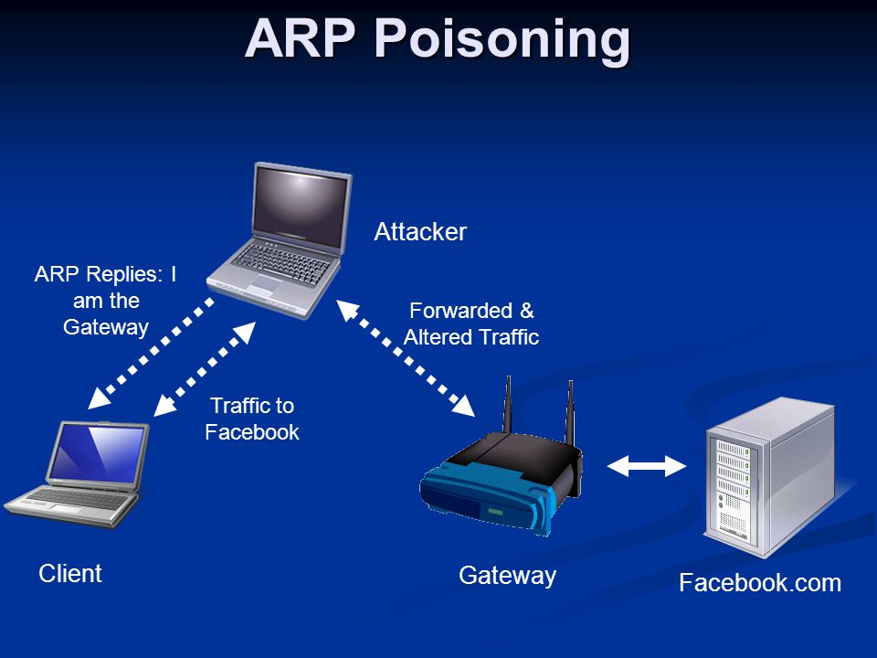 ARP Poisoning Client Gateway Facebook.com Attacker ARP Replies: I am the Gateway Traffic to Facebook Forwarded & Altered Traffic
