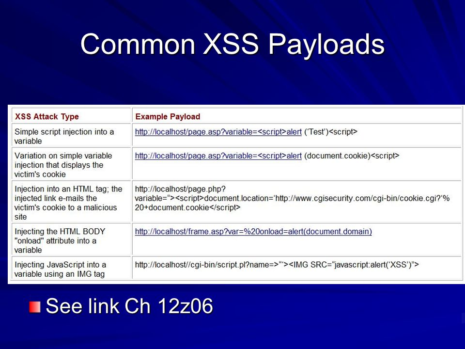 Common XSS Payloads See link Ch 12z06