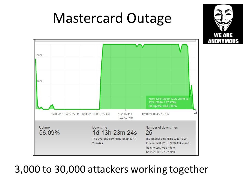 Mastercard Outage 3,000 to 30,000 attackers working together