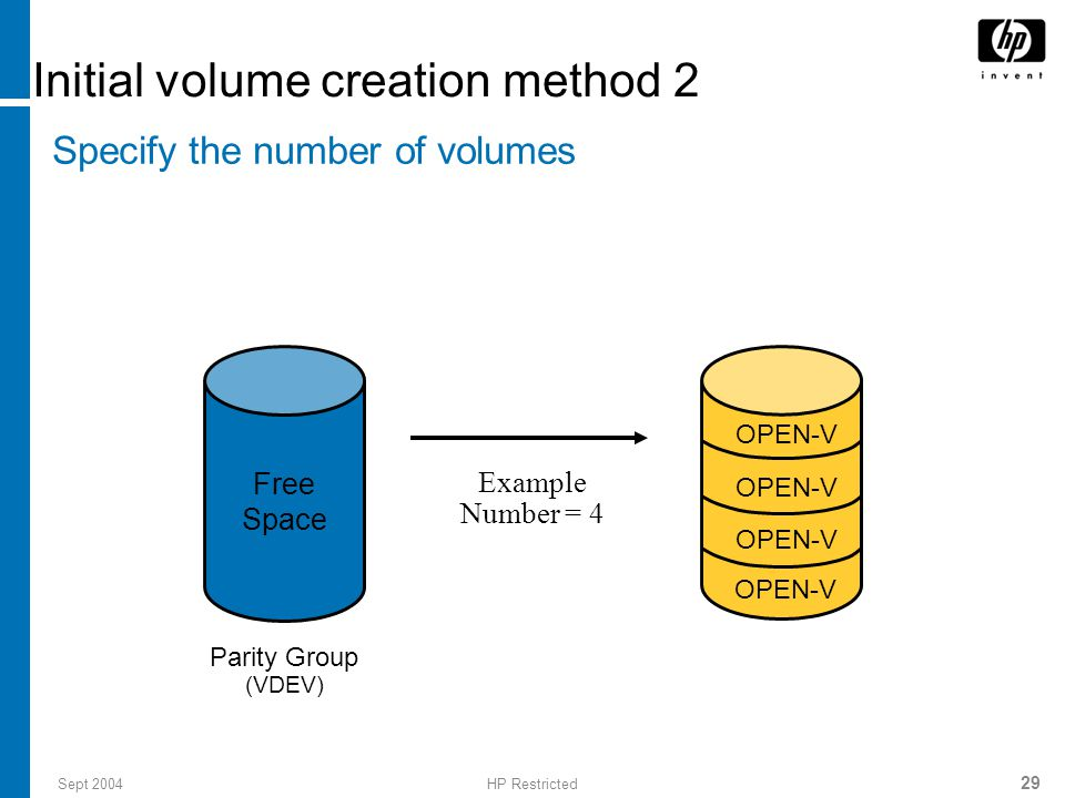 Sept 2004HP Restricted 29 Initial volume creation method 2 Specify the number of volumes Example Number = 4 Parity Group (VDEV) Free Space OPEN-V