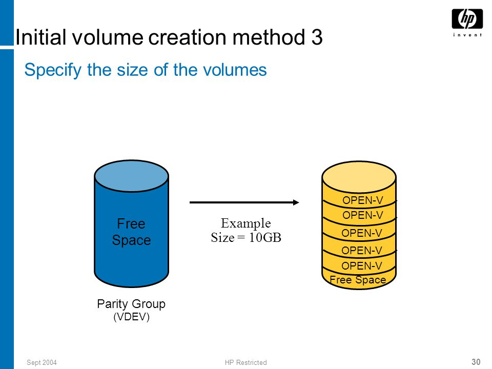 Sept 2004HP Restricted 30 Initial volume creation method 3 Specify the size of the volumes Example Size = 10GB Parity Group (VDEV) Free Space OPEN-V Free Space