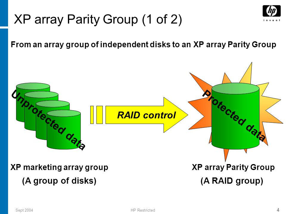 Sept 2004HP Restricted 4 XP array Parity Group (1 of 2) (A RAID group) XP marketing array group RAID control XP array Parity Group Protected data From an array group of independent disks to an XP array Parity Group Unprotected data (A group of disks)