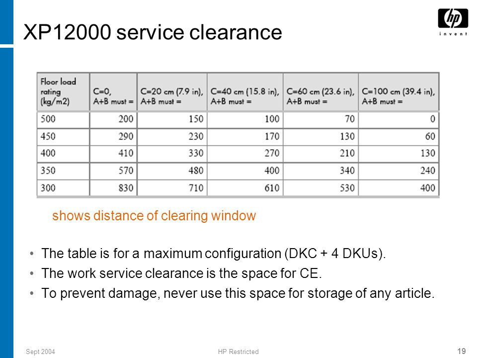 Sept 2004HP Restricted 19 XP12000 service clearance The table is for a maximum configuration (DKC + 4 DKUs).