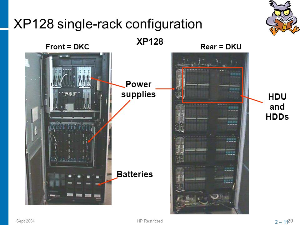 Sept 2004HP Restricted 20 XP128 single-rack configuration XP128 Front = DKCRear = DKU Batteries Power supplies HDU and HDDs 2 – 11