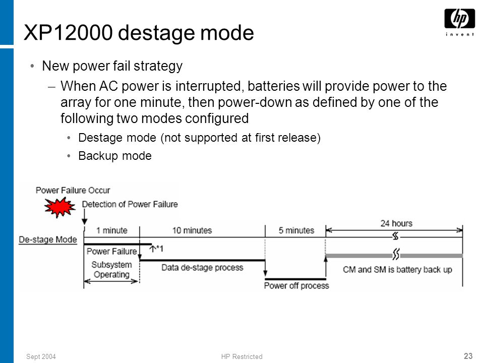 Sept 2004HP Restricted 23 XP12000 destage mode New power fail strategy –When AC power is interrupted, batteries will provide power to the array for one minute, then power-down as defined by one of the following two modes configured Destage mode (not supported at first release) Backup mode