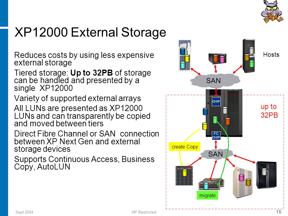 Sept 2004HP Restricted 15 migrate Reduces costs by using less expensive external storage Tiered storage: Up to 32PB of storage can be handled and presented by a single XP12000 Variety of supported external arrays All LUNs are presented as XP12000 LUNs and can transparently be copied and moved between tiers Direct Fibre Channel or SAN connection between XP Next Gen and external storage devices Supports Continuous Access, Business Copy, AutoLUN FC CHIP Hosts SAN create Copy up to 32PB XP12000 External Storage